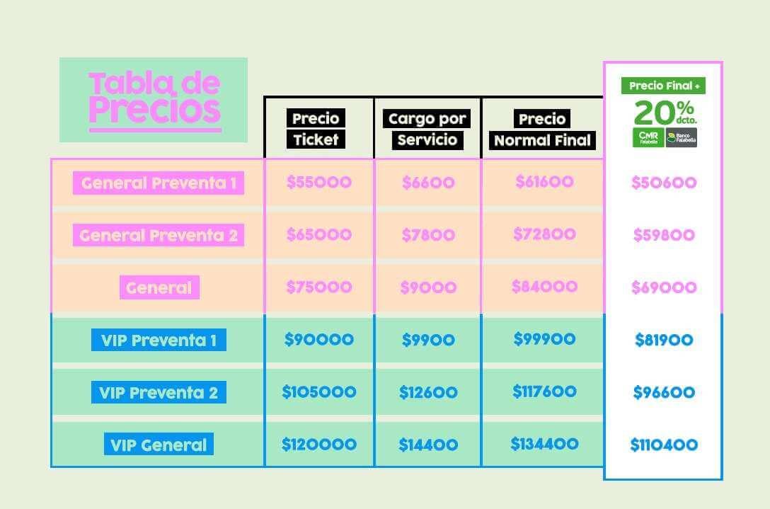Tabla de precios de las entradas del festival Fauna Primavera 2018.