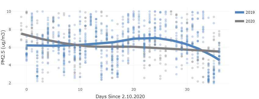 Disminución en la emisión de partículas PM2.5 en Nueva York en los últimos 10 días. Fotografía: Earth Economics
